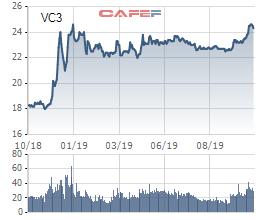 Vinaconex 3 (VC3) trả cổ tức bằng cổ phiếu tỷ lệ 15%, chào bán ưu đãi tỷ lệ 1:1 - Ảnh 1.