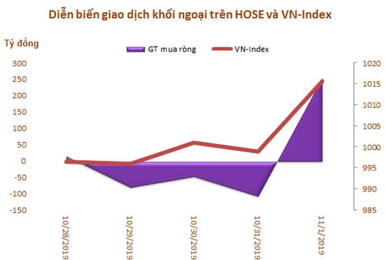 Khối ngoại mua ròng trở lại trong tuần VN-Index bứt phá qua mốc 1.000 điểm - Ảnh 1.