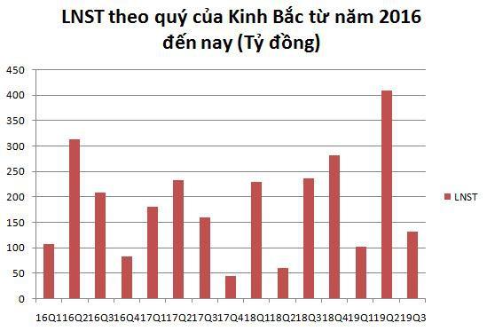 Gánh nặng chi phí giá vốn, Kinh Bắc (KBC) báo lãi quý 3 sụt giảm 44% - Ảnh 1.