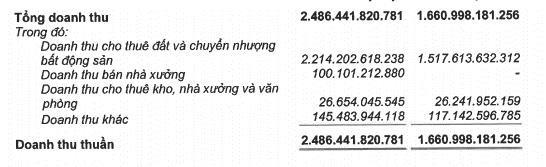 Gánh nặng chi phí giá vốn, Kinh Bắc (KBC) báo lãi quý 3 sụt giảm 44% - Ảnh 2.
