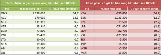 Khối ngoại mua ròng trở lại trong tuần VN-Index bứt phá qua mốc 1.000 điểm - Ảnh 5.
