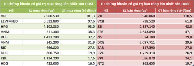VRE được khối ngoại mua ròng mạnh nhất trong 5 tuần liên tiếp, tổng giá trị đạt 1.027 tỷ đồng - Ảnh 2.
