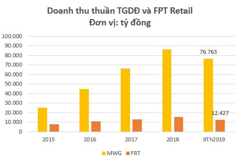 Sự đối lập của 2 cổ phiếu bán lẻ hàng đầu Việt Nam: MWG liên tục vượt đỉnh, FRT vẫn miệt mài dò đáy - Ảnh 1.