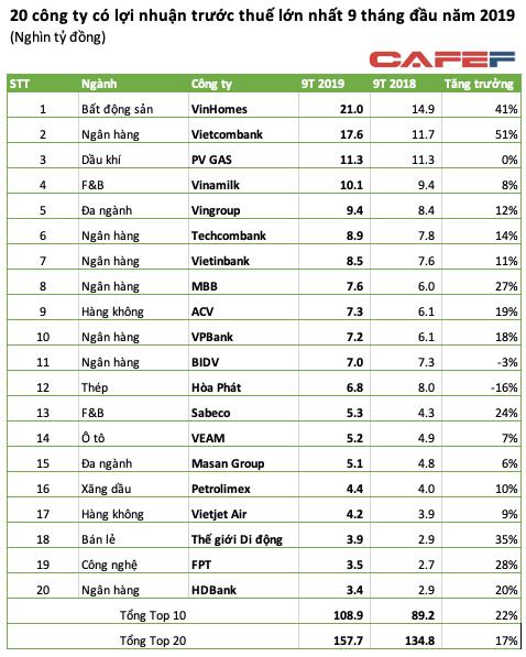 Top10 lợi nhuận 9 tháng: VinHomes và Vietcombank vượt trội, BIDV, Hòa Phát ra khỏi top dù lãi 7.000 tỷ - Ảnh 2.