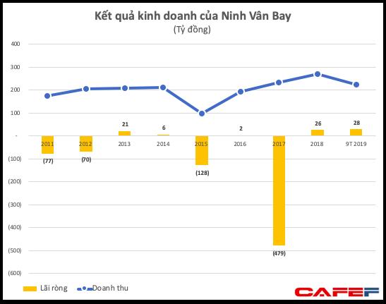 Sau khi biến DNP thành một thế lực ngành nước sạch, nhóm cựu lãnh đạo của VNDirect tiếp tục thâu tóm công ty sở hữu Six Senses Ninh Vân Bay - Ảnh 6.