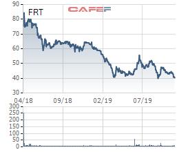 Sự đối lập của 2 cổ phiếu bán lẻ hàng đầu Việt Nam: MWG liên tục vượt đỉnh, FRT vẫn miệt mài dò đáy - Ảnh 3.