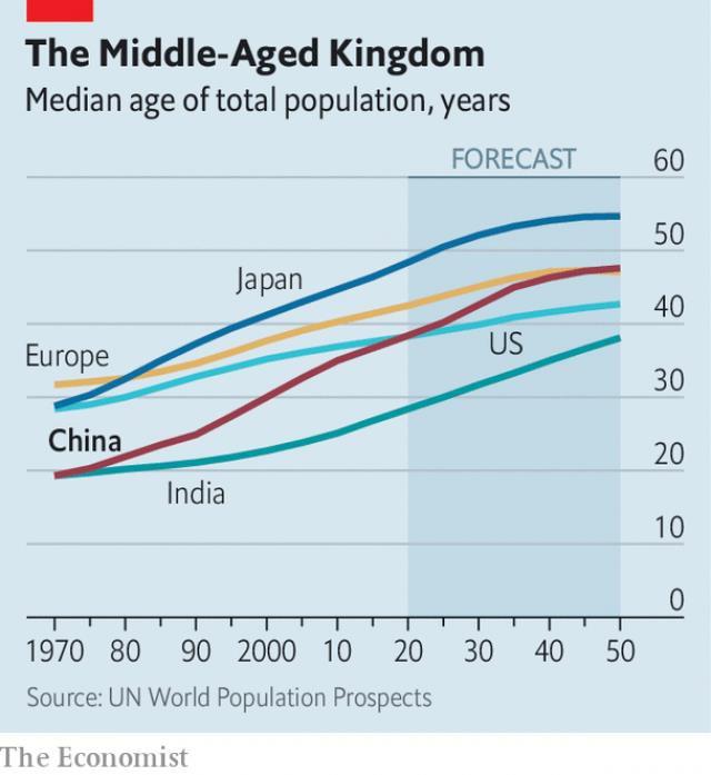 Trung Quốc: Già trước khi giàu đã trở thành hiện thực - Ảnh 1.