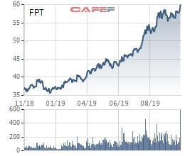 FPT liên tục phá đỉnh, các quỹ ngoại tranh thủ trao tay lượng lớn cổ phiếu - Ảnh 2.
