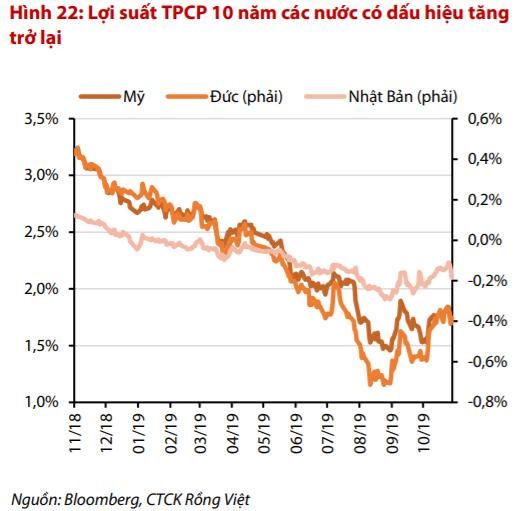 """VDSC: """"Tiền ngoại đảo chiều, dư nợ margin dồi dào, VN-Index có thể biến động tích cực trong tháng 11"""" - Ảnh 1."""