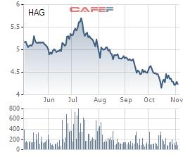 Bán đi một loạt khoản đầu tư, HAGL lãi ròng 714 tỷ đồng trong quý 3dù lợi nhuận trước thuế âm - Ảnh 3.