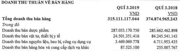Doanh thu bán hàng giảm sút, Bidiphar (DBD) báo lãi quý 3 sụt giảm 28% cùng kỳ - Ảnh 1.