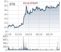 GTN tăng trần, Invest Tây Đại Dương tranh thủ muốn bán hơn 41 triệu cổ phiếu - Ảnh 1.