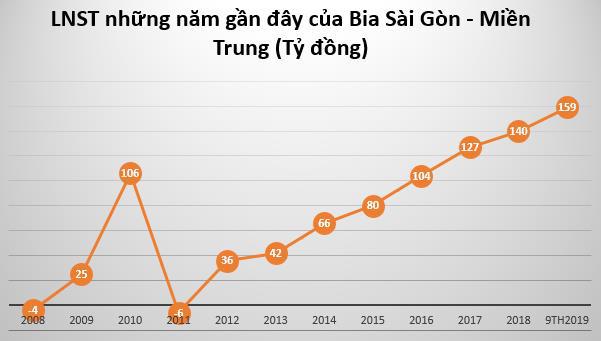 Bia Sài Gòn – Miền Trung (SMB) chốt quyền tạm ứng cổ tức bằng tiền tỷ lệ 35% - Ảnh 1.