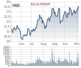 Bloomberg: MBBank dự kiến huy động 240 triệu USD từ việc chào bán riêng lẻ 7,5% cổ phần - Ảnh 1.
