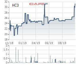 Xây dựng số 3 Hải Phòng (HC3) bị phạt và truy thu thuế 1,2 tỷ đồng - Ảnh 2.