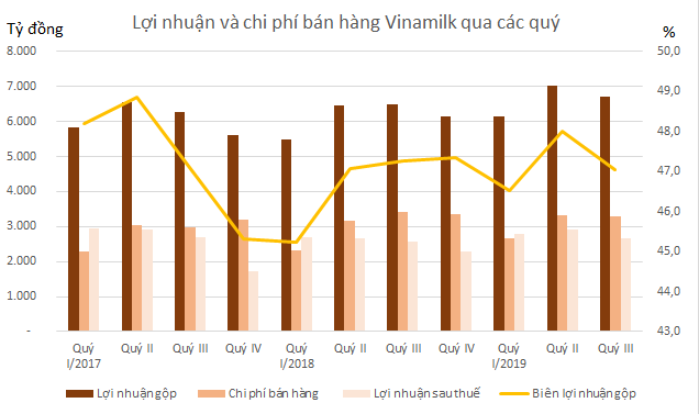 Công ty sữa bò lớn nhất Mỹ nộp đơn phá sản và bài toán tăng trưởng của Vinamilk - Ảnh 3.