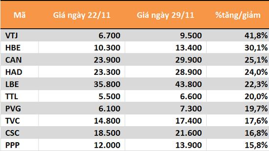 10 cổ phiếu tăng/giảm mạnh nhất tuần: TTB lại nằm sàn liên tiếp - Ảnh 3.