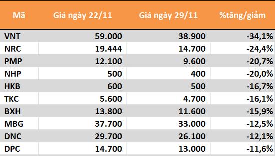 10 cổ phiếu tăng/giảm mạnh nhất tuần: TTB lại nằm sàn liên tiếp - Ảnh 4.