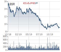 Lọc dầu Dung Quất (BSR) giảm kế hoạch lợi nhuận từ 3.000 tỷ về 1.165 tỷ đồng, cổ phiếu vẫn dò đáy - Ảnh 1.