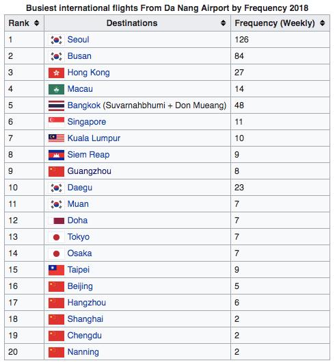Điều thú vị về lợi thế địa lý của Đà Nẵng so với Boracay (Philippines) và Phuket (Thái Lan) trong thu hút khách Trung, Hàn, Nhật - Ảnh 4.