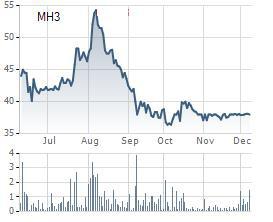 KCN Cao su Bình Long (MH3) chuẩn bị tạm ứng cổ tức bằng tiền tỷ lệ 50% - Ảnh 1.