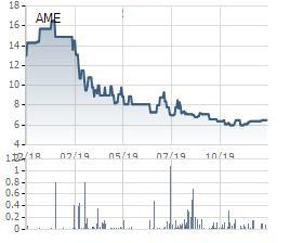 Alphanam E&C (AME) bị phạt và truy thu hơn 2 tỷ đồng tiền thuế - Ảnh 1.