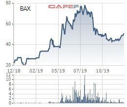Công ty Thống Nhất (BAX) xin ý kiến cổ đông để trả cổ tức còn lại năm 2019 tỷ lệ 50% - Ảnh 2.