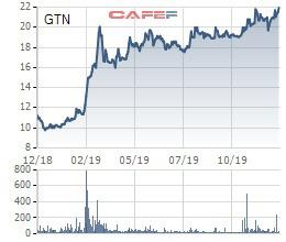 GTN tăng mạnh, Invest Tây Đại Dương cũng mới chỉ bán được hơn 36 triệu cổ phiếu - Ảnh 1.