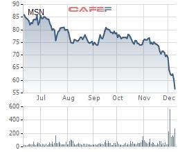 Cổ phiếu Masan giảm sâu, ông Nguyễn Đăng Quang không còn là tỷ phú USD - Ảnh 2.