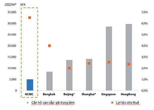 Giá chung cư tại TPHCM chỉ bằng 1/10 Hong Kong nhưng lợi suất đầu tư cao gấp 3 lần - Ảnh 2.