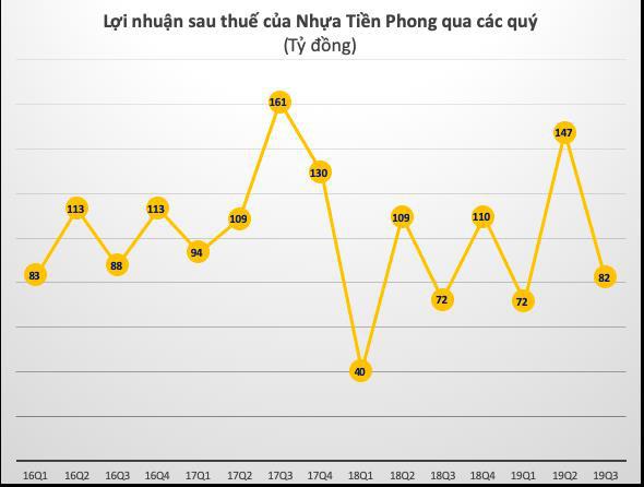Nhựa Tiền Phong (NTP) dự chi trăm tỷ trả cổ tức đợt 1 năm 2019 bằng tiền - Ảnh 1.