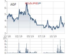 Agifish (AGF): Thua lỗ liên miên vẫn phải tính chuyện xóa nợ khó đòi hơn 79 tỷ đồng - Ảnh 1.