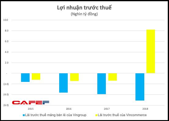 Cổ phiếu Masan giảm sâu, ông Nguyễn Đăng Quang không còn là tỷ phú USD - Ảnh 3.