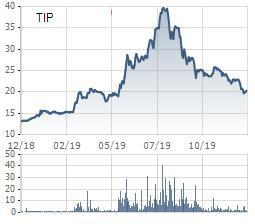 KCN Tín Nghĩa (TIP) dự kiến trả cổ tức bằng tiền 15% trong tháng 1/2020 - Ảnh 1.