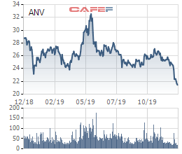ANV giảm mạnh, Chủ tịch Navico tranh thủ đăng ký mua 2,8 triệu cổ phiếu - Ảnh 1.