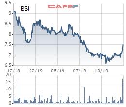 Cổ phiếu mãi giao dịch dưới mệnh giá, Chứng khoán BSC tính mua 1 triệu cổ phiếu quỹ - Ảnh 1.