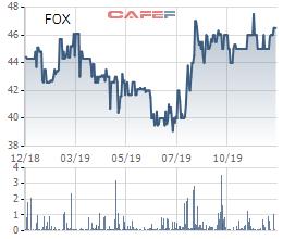 FPT Telecom (FOX) dự chi 250 tỷ đồng tạm ứng cổ tức đợt 1/2019 - Ảnh 2.