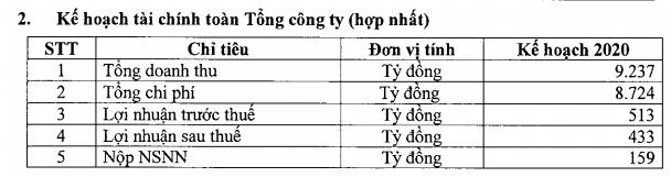 Đạm Phú Mỹ (DPM) đặt kế hoạch lãi sau thuế 433 tỷ đồng năm 2020 - Ảnh 1.