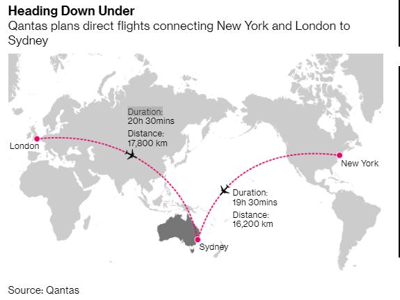 Boeing thất sủng, Airbus lên ngôi cho chặng bay dài nhất hành tinh - Ảnh 1.