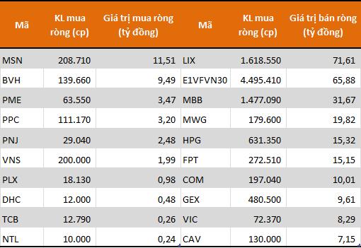 Cùng chiều với khối ngoại, tự doanh CTCK cũng bán ròng 280 tỷ đồng trong tuần 9-13/12 - Ảnh 1.