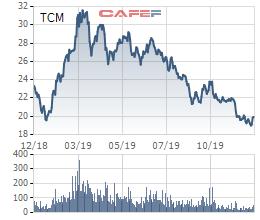 Dệt may Thành Công (TCM) bị truy thu và phạt gần 2,3 tỷ đồng tiền thuế - Ảnh 1.