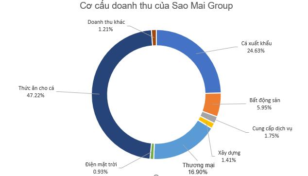 Sao Mai Group (ASM) sắp rót thêm trăm tỷ vào đơn vị sản xuất thức ăn cho cá - Ảnh 1.
