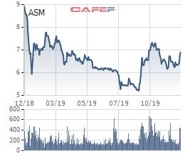 Sao Mai Group (ASM) sắp rót thêm trăm tỷ vào đơn vị sản xuất thức ăn cho cá - Ảnh 2.