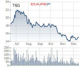 FPT, TNG hoàn thành kế hoạch lợi nhuận cả năm sau 11 tháng - Ảnh 2.