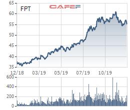 FPT, TNG hoàn thành kế hoạch lợi nhuận cả năm sau 11 tháng - Ảnh 1.