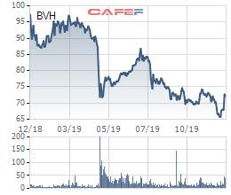 Sumitomo Life chi hơn 4.000 tỷ mua thêm cổ phần Bảo Việt (BVH) với giá hơn 96.800 đồng/cp, cao hơn 30% thị giá - Ảnh 1.