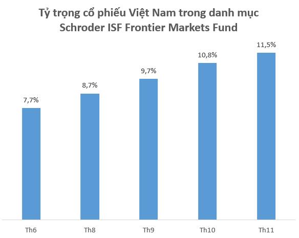 Đều đặn mỗi tháng, quỹ ngoại này mua ròng hàng trăm tỷ đồng cổ phiếu Việt Nam - Ảnh 1.