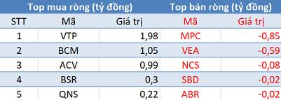 Khối ngoại đẩy mạnh mua ròng, 3 sàn tăng điểm trong phiên 19/12 - Ảnh 3.