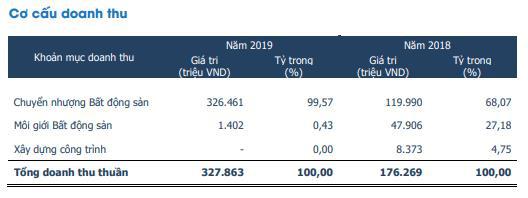 Địa ốc First Real (FIR) đặt kế hoạch 120 tỷ đồng LNST năm 2020, tăng 29% so với năm 2019 - Ảnh 1.