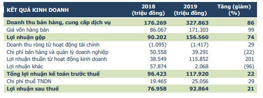 Địa ốc First Real (FIR) đặt kế hoạch 120 tỷ đồng LNST năm 2020, tăng 29% so với năm 2019 - Ảnh 2.